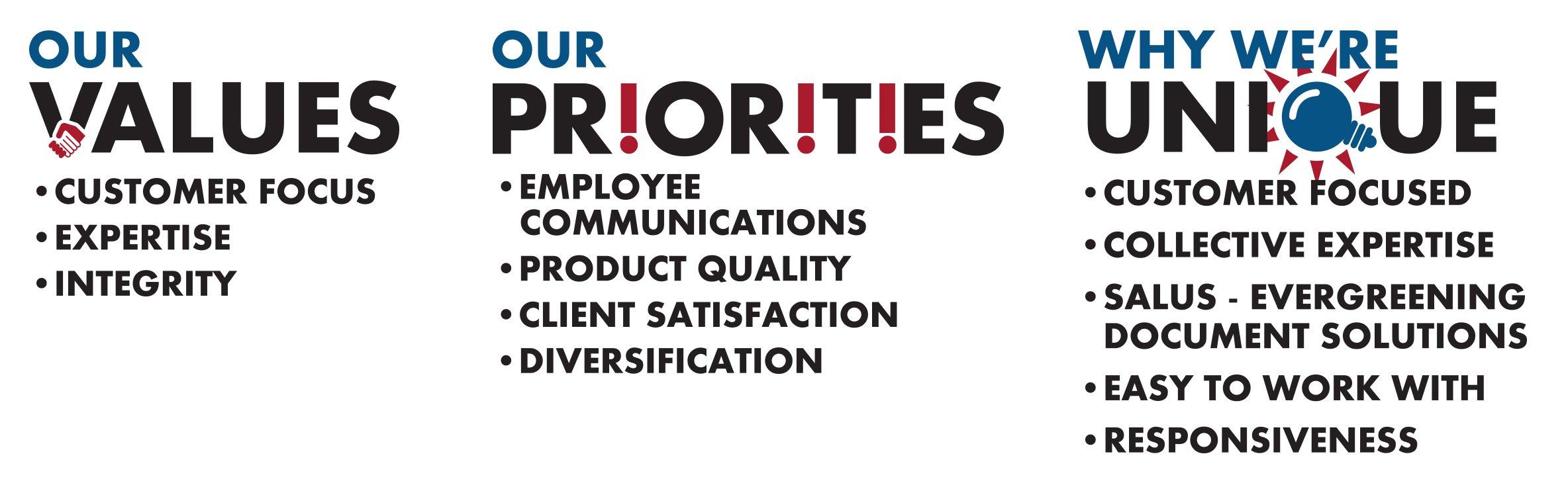 Smith & Burgess Values Priorities Unique